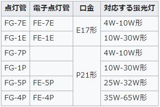 グロー球の日本国内規格