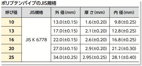 ポリブデン管にJIS規格サイズ