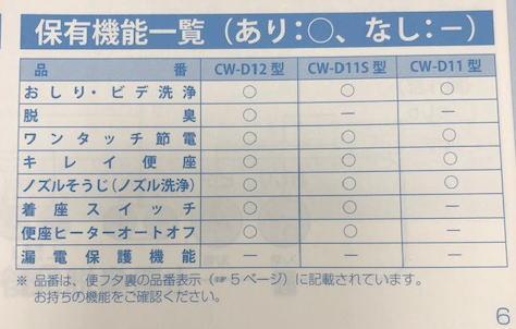 LIXIL(リクシル)/INAX(イナックス)製の『CW-D11』には『着座スイッチ』が付いていない